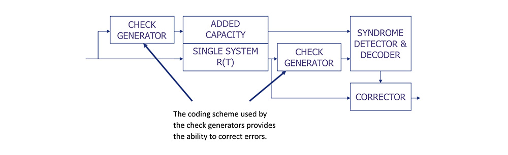 Error Checking and Correcting Architecture