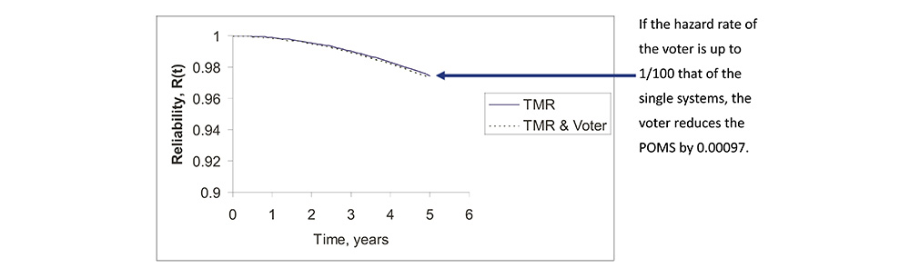 The Effect of Voter Reliability