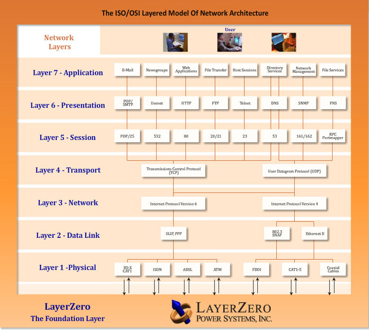 Definition of LayerZero