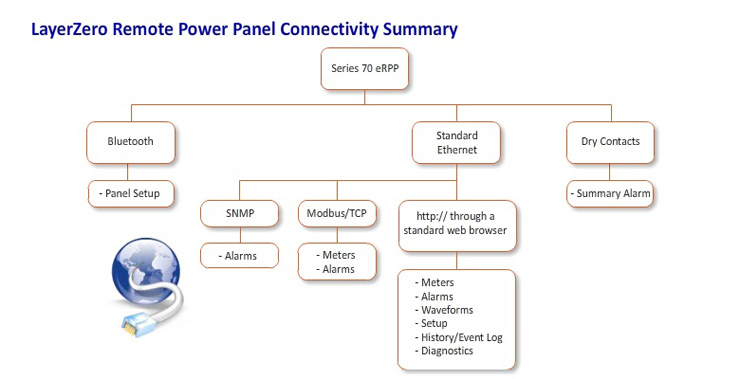 Remote Power Panel connectivity summary