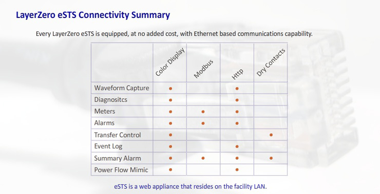 eSTS Static Transfer Switch connectivity summary