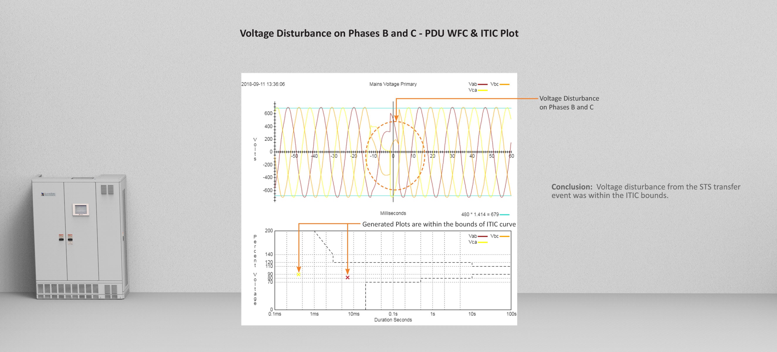 ITIC Plot on Phases B and C on a Power Distribution Unit