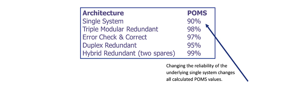 Redundant Architectures Compared