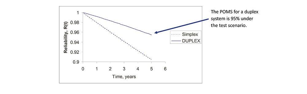 Reliability Improvement via Duplex Redundancy