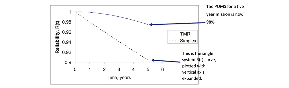 Reliability Improvement via TMR