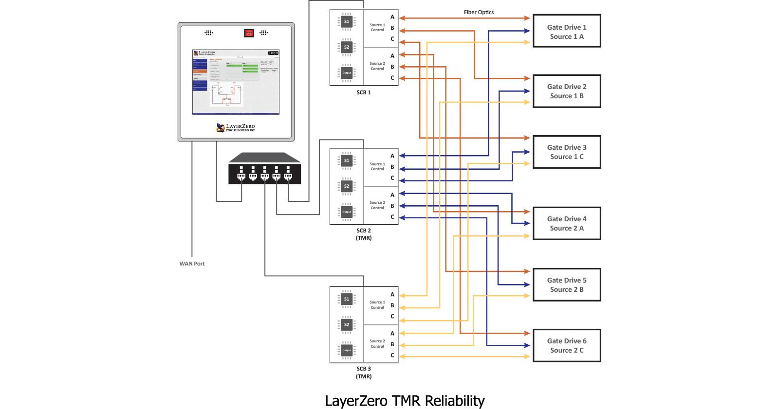 Triple Power Supply Schematic
