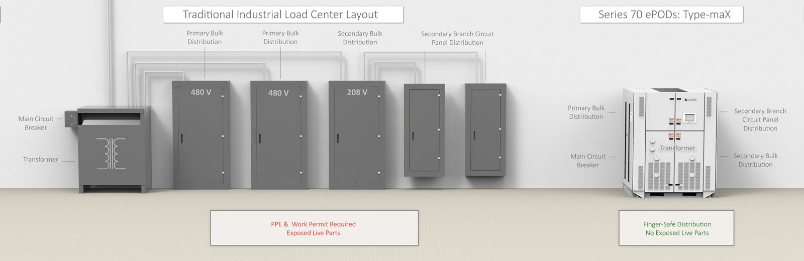 Industrial Load Center Layerzero Series 70 Epods Type Max 208 Wiring Diagram Comparison